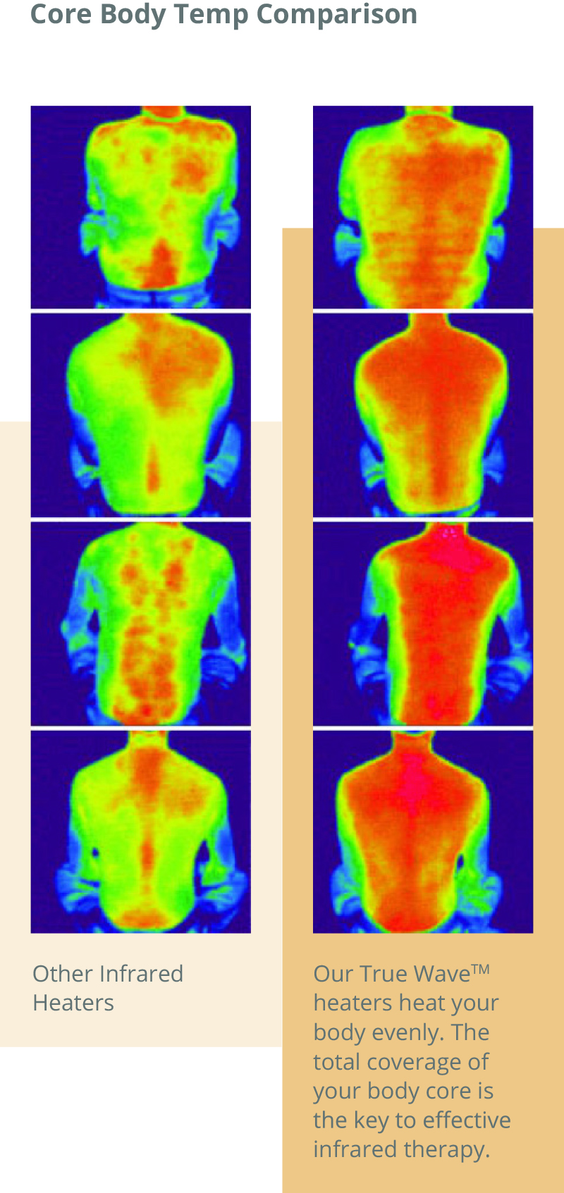core body temp comparison with True Wave heaters in infrared therapy
