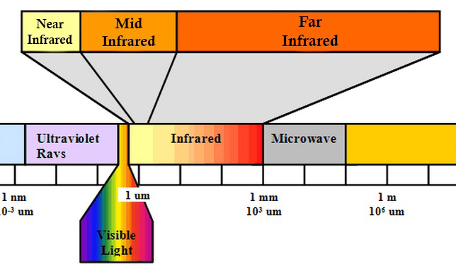 infrared chart for light therapy